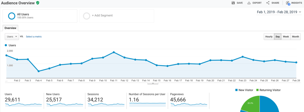 February Google Analytics