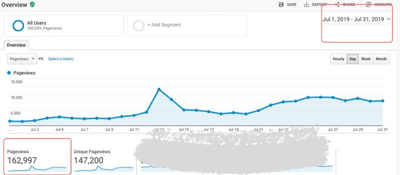 Google Analytics Report for July 2019
